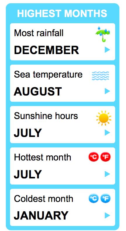Dalyan Weather Statistics - Highest Months