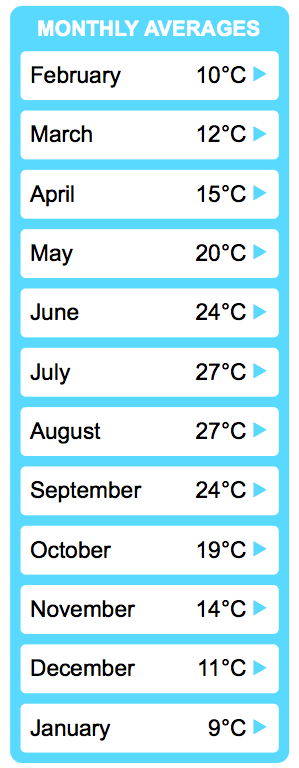 Dalyan Weather Statistics - Monthly Averages
