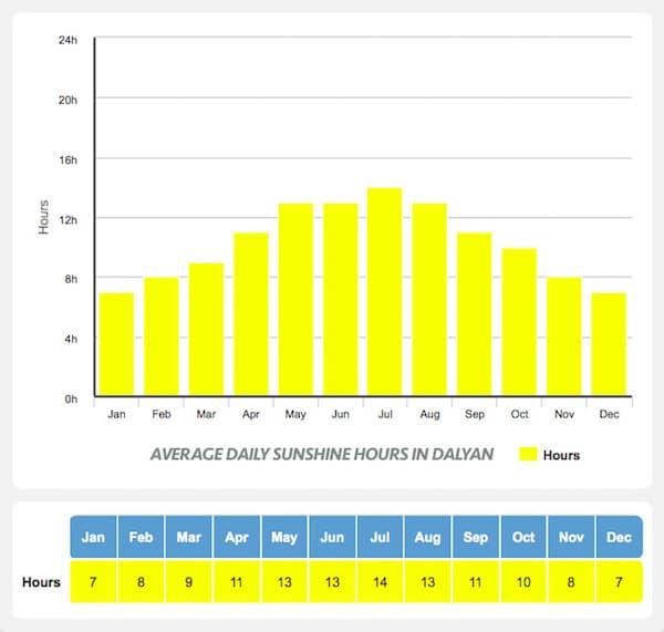 Average Daily Sunshine in Dalyan - Dalyan Weather
