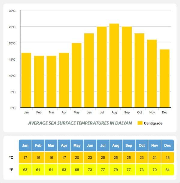 Average Sea Temperatures in Dalyan - Dalyan Weather
