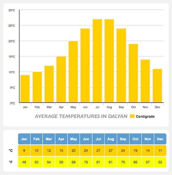 Average Temperatures in Dalyan - Dalyan Weather